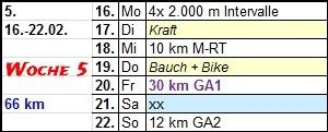 Planerische Tiefstapelei bei der Kilometerzahl...