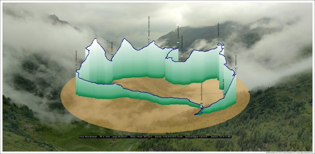 Strecke-2015_gesamt_4735TPs-mitWPs_Move-Erweitert_Grafik3D